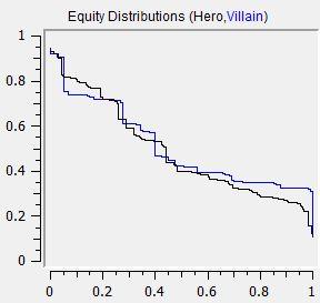 EDVis Graph